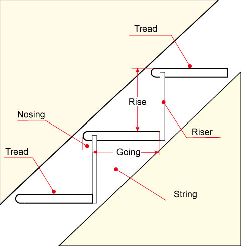 Stair Terminology